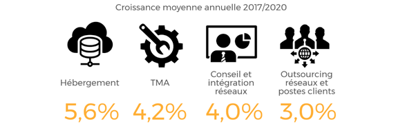 Le marché des services IT en France