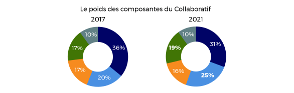 Le marché français des applications de collaboration